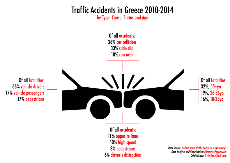 A Data Map that Shows Which Greek Regions Stay Behind in Reducing Traffic Accidents